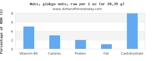 vitamin b6 and nutritional content in ginkgo nuts